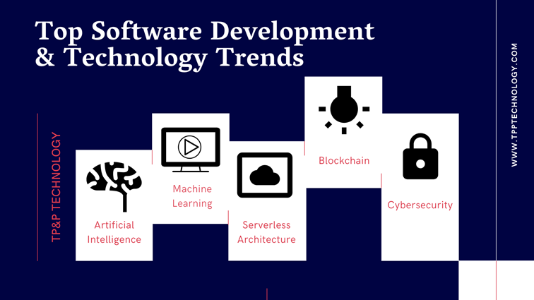 top software development and technology trends 2020